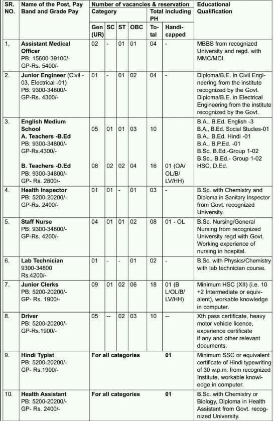 Pune Cantonment Board Recruitment 2018