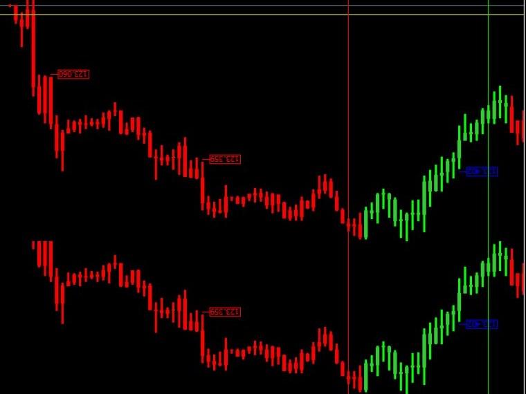 Forex millennium indicator
