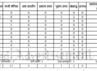 Bhandara Zilla Parishad Teacher Recruitment